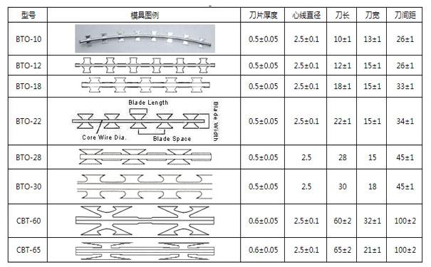 刀片刺绳样式技术参数.jpg